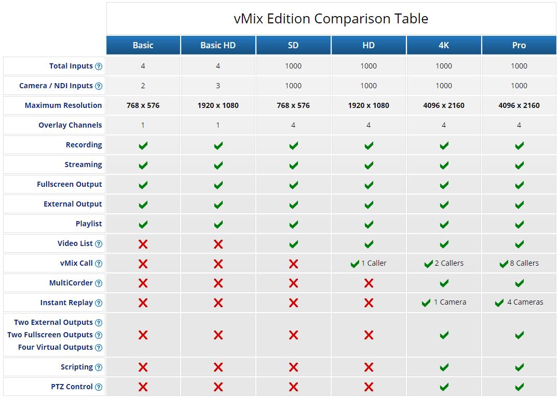 vmix comparison table