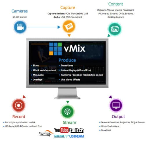 vmix live productie software streaming valley