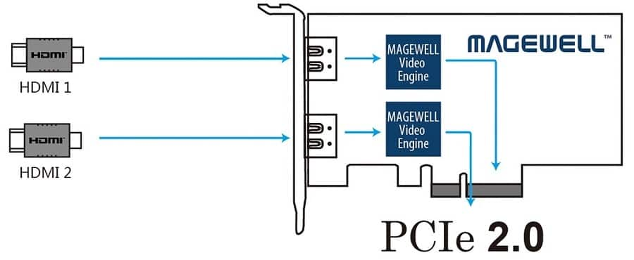 Magewell Dual HDMI Capture Card