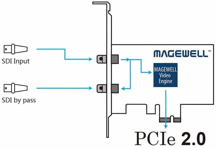 Magewell SDI Pro Capture Card