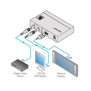 Kramer 3G HD-SDI to HDMI Format Converter