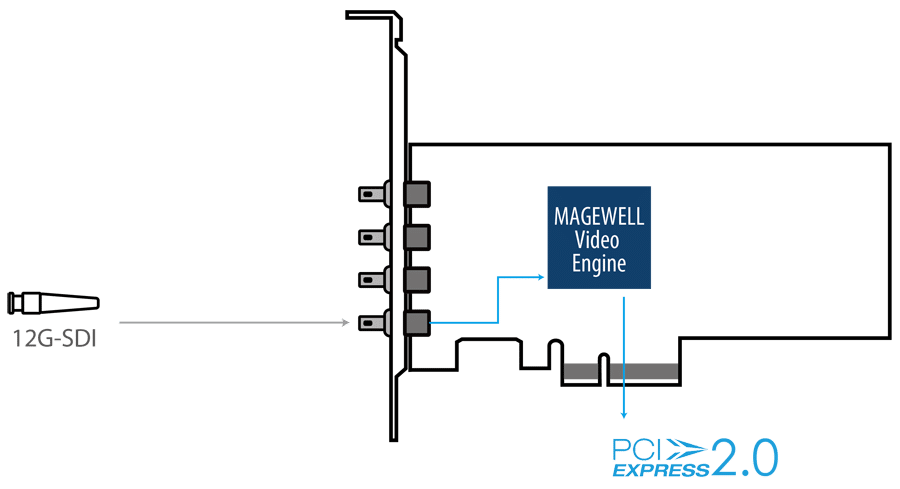 Magewell Pro Capture SDI 4K Plus