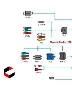 Presentations 2Go Stream Studio HD2