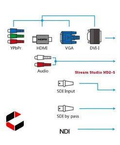 Stream Studio HD2-SDI