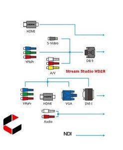 Presentations 2Go Stream Studio HDR