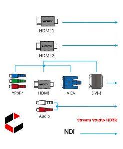Presentations 2Go Stream Studio HD3R-SDI