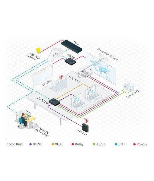 Kramer VIA GO Wireless presentation