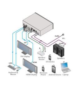 Kramer VIA Campus Wireless presentation