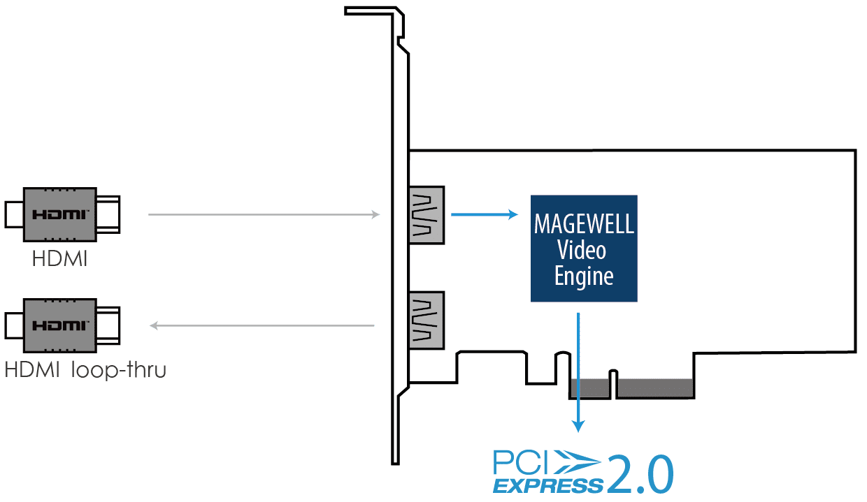 Magewell Pro Capture HDMI 4K Plus LT