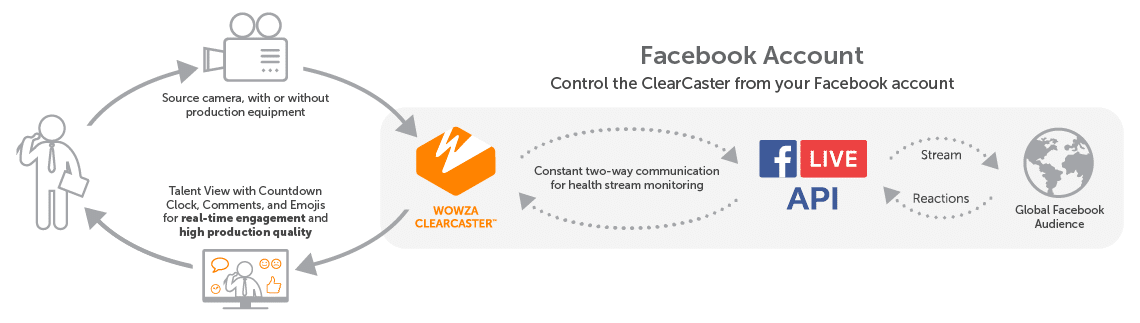 Wowza ClearCaster Facebook Live Appliance