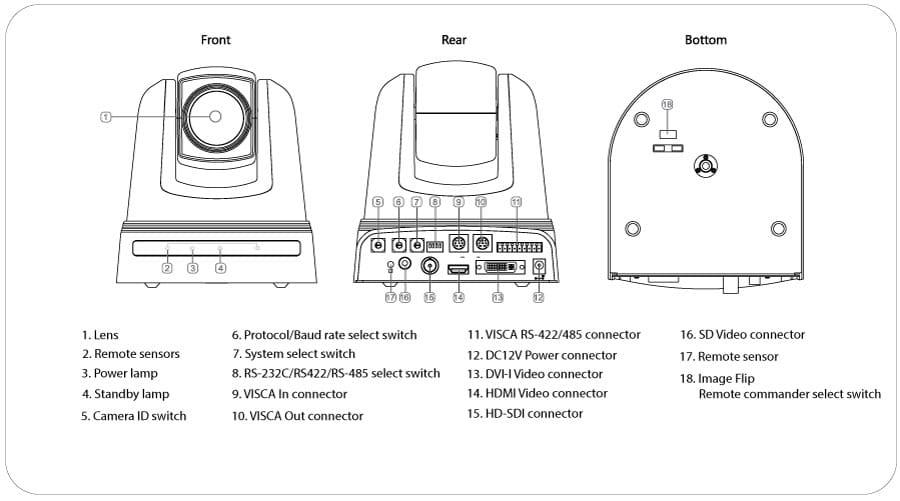 AIDA PTZ3-X20L 3G-SDI/HDMI Camera