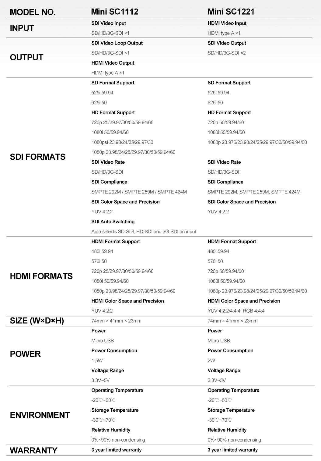 Datasheet AVMATRIX Mini SC1112