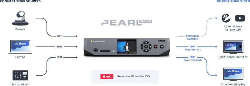 ESP1610 Pearl-Nano-Compact-encoder-for-live-production